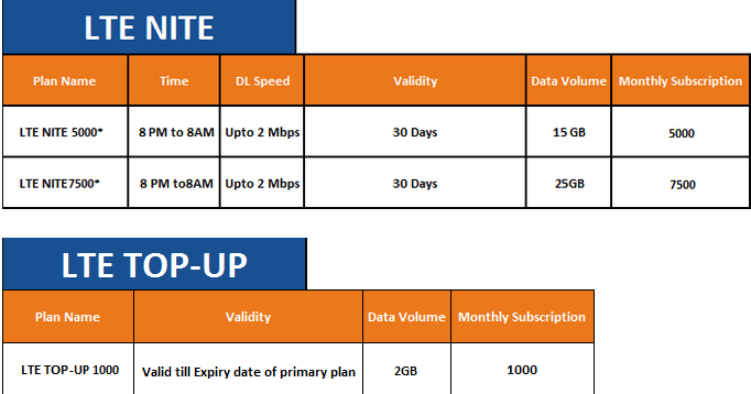 spectranet plans and prices abuja