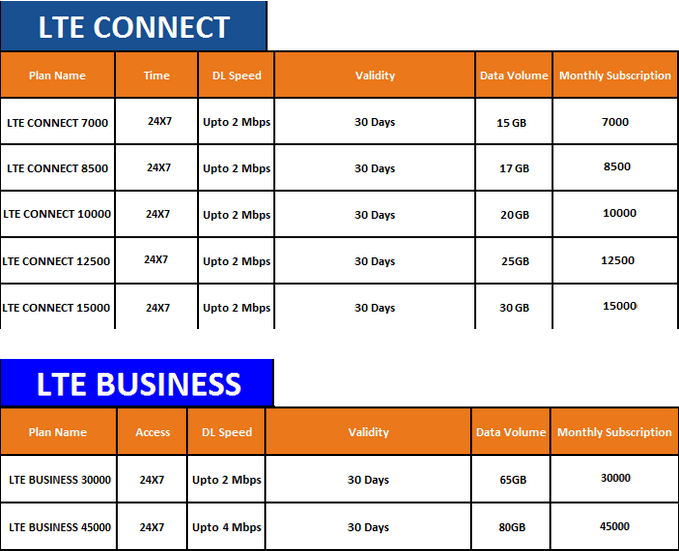 spectranet plans and prices lagos