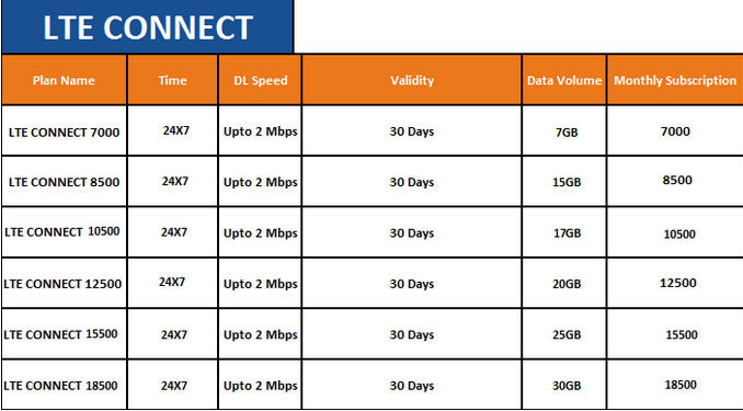 spectranet plans and prices
